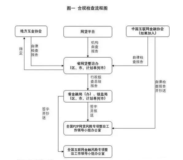"P2P网络借贷机构合规检查开启""通关""模式.png"